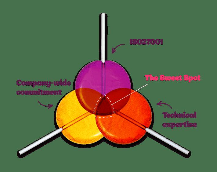 security-sweetspot-v2-min